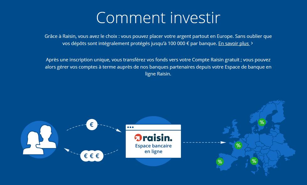 raisin investir